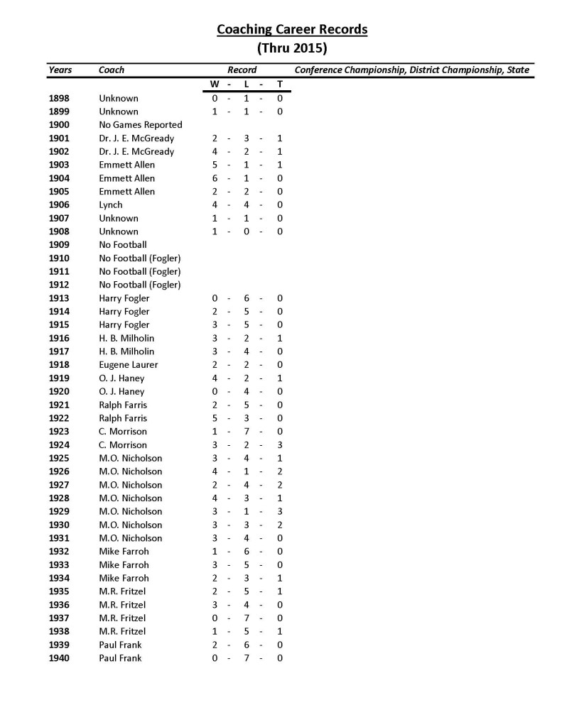 10-coaches-career-record_page_1