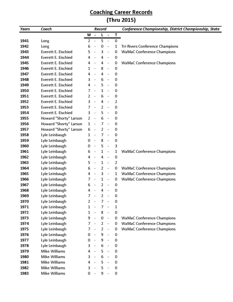 10-coaches-career-record_page_2