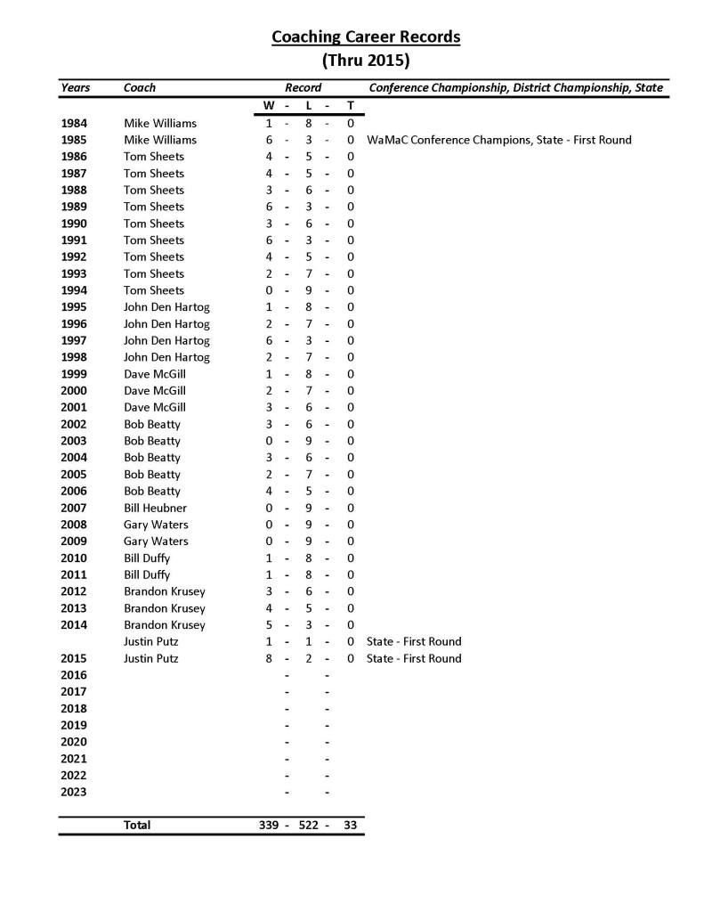 10-coaches-career-record_page_3